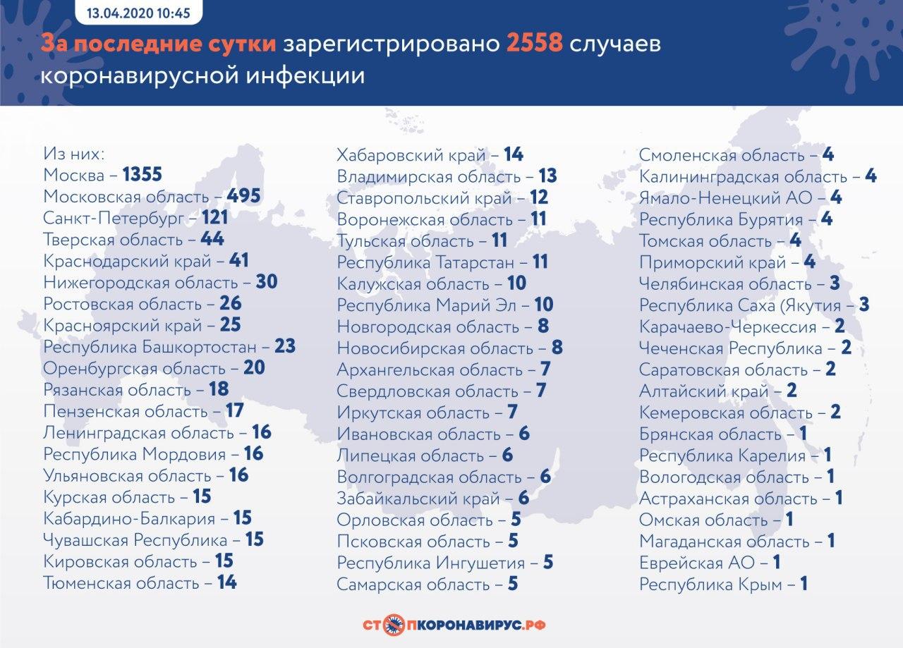 За последние сутки в России подтверждены 2558 случаев новой коронавирусной инфекции