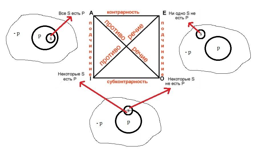 Логический квадрат Аристотеля