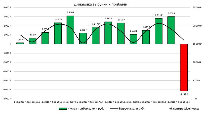 Энел Россия: финансовые результаты за II кв. 2019 г. по МСФО. Ждём попутного ветра…