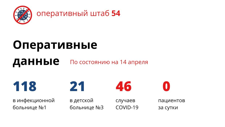 В Новосибирской области за сутки нет новых случаев заражения коронавирусом